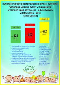 Ilość uczestników na zajęciach artystyczno – edukacyjnych w latach 2016 – 2018